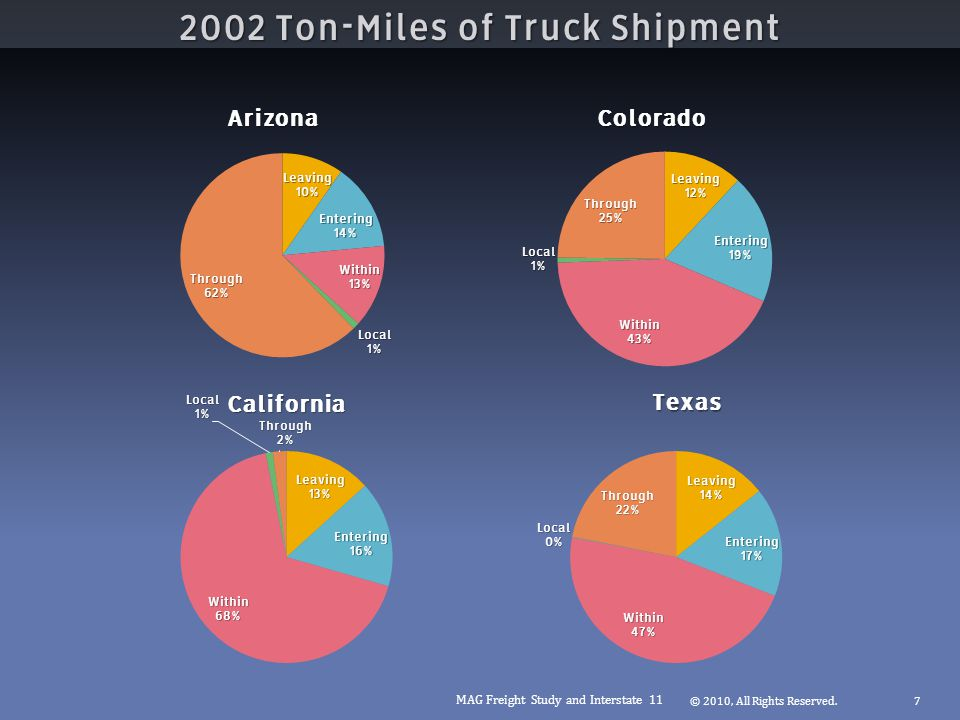 2002 Ton-Miles of Truck Shipment © 2010, All Rights Reserved.7 MAG Freight Study and Interstate 11