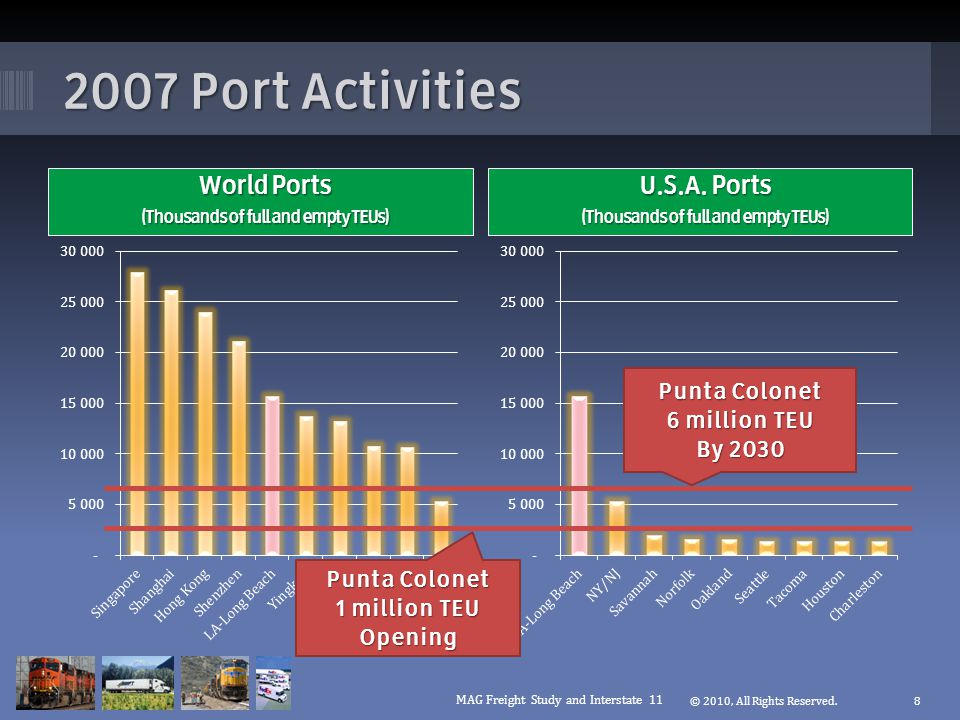 2007 Port Activities World Ports (Thousands of full and empty TEUs) © 2010, All Rights Reserved.8 U.S.A.