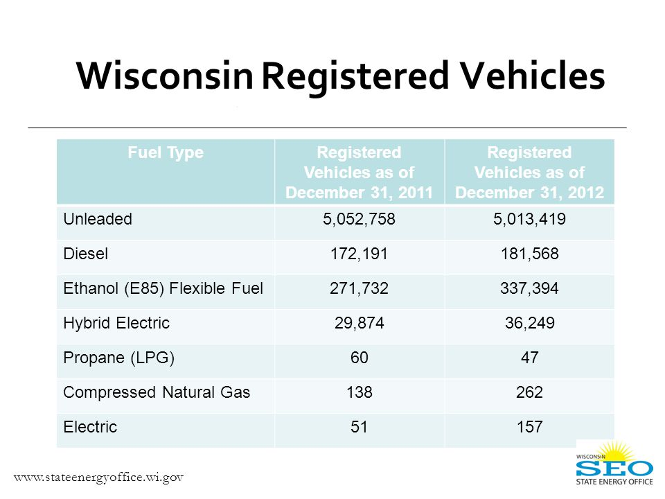 Wisconsin Registered Vehicles Source: *As of March 2012, State Energy Office/DMV Registration Database Fuel TypeRegistered Vehicles as of December 31, 2011 Registered Vehicles as of December 31, 2012 Unleaded5,052,7585,013,419 Diesel172,191181,568 Ethanol (E85) Flexible Fuel271,732337,394 Hybrid Electric29,87436,249 Propane (LPG)6047 Compressed Natural Gas138262 Electric51157 www.stateenergyoffice.wi.gov