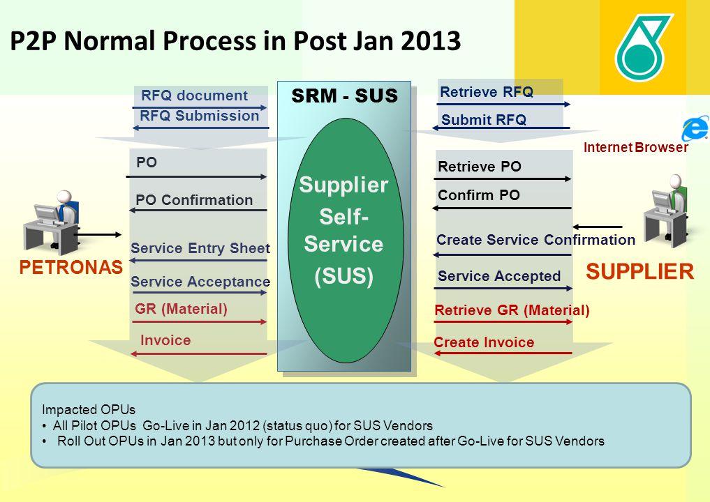 January 2013 Petronas System Landscape SRM – SUS/ SAP Supplier Self Service (SUS)/ SAP ECC6 Internet Browser PETRONAS e- Procurement Portal SUPPLIER P