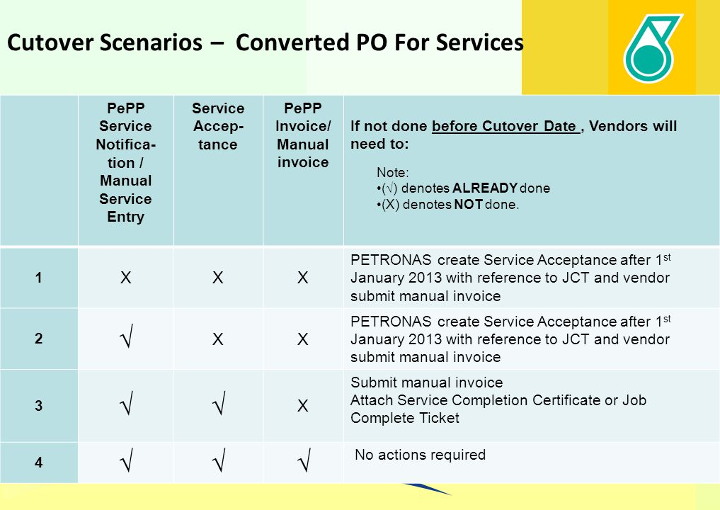 Cutover Scenarios – Converted PO For Materials Note: ( √ ) denotes ALREADY submitted/done (X) denotes NOT submitted/done.