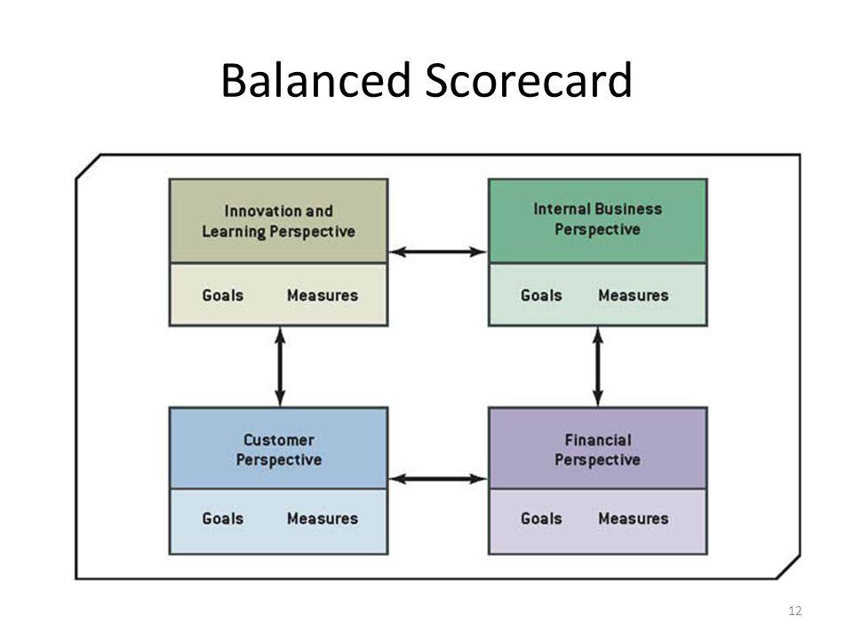 12 Balanced Scorecard