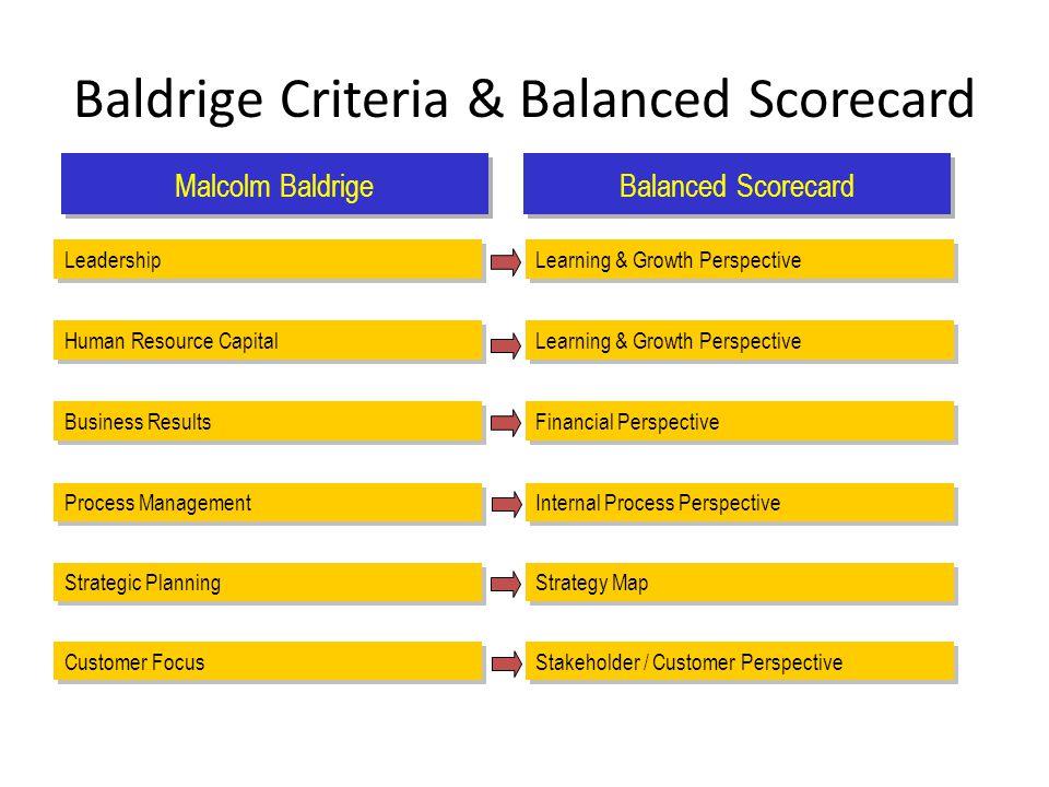 Baldrige Criteria & Balanced Scorecard Malcolm Baldrige Balanced Scorecard Leadership Learning & Growth Perspective Human Resource Capital Business Re