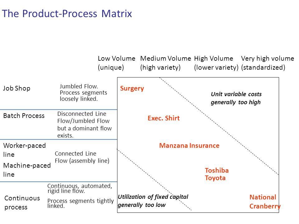 Job Shop Batch Process Worker-paced line Machine-paced line Continuous process Low Volume (unique) Medium Volume (high variety) High Volume (lower var