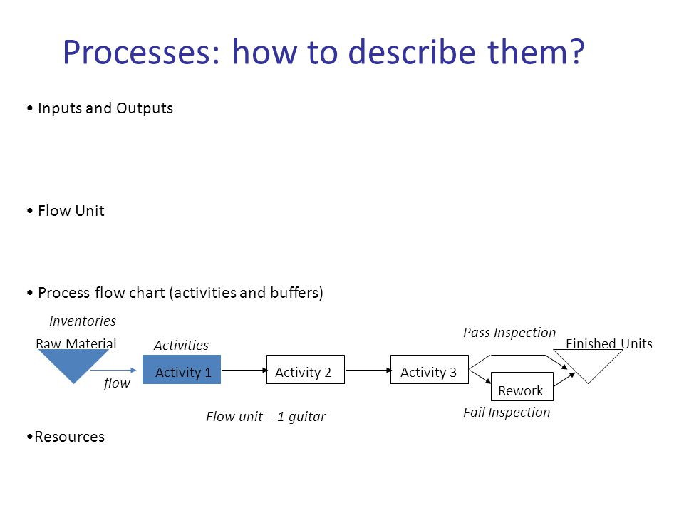 Inputs and Outputs Flow Unit Process flow chart (activities and buffers) Resources Processes: how to describe them? Activity 2Activity 3 Finished Unit