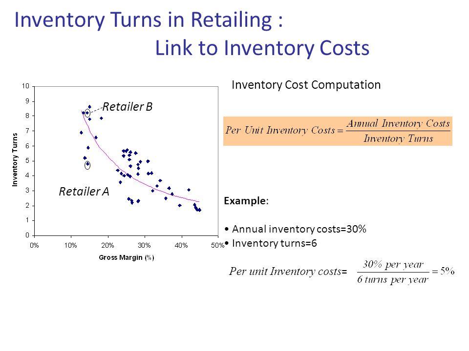Retailer A Retailer B Example: Annual inventory costs=30% Inventory turns=6 Per unit Inventory costs = Inventory Turns in Retailing : Link to Inventor