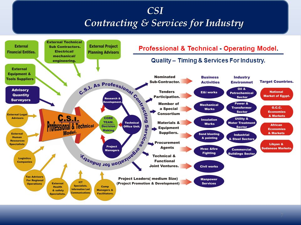 Running Projects Completed Projects Locations of Past Executed & Running projects by CSI 38 CSI CSI Contracting & Services for Industry Contracting & Services for Industry CSI-Projects Perspectives.
