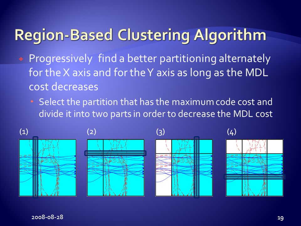 2008-08-28 19  Progressively find a better partitioning alternately for the X axis and for the Y axis as long as the MDL cost decreases  Select the partition that has the maximum code cost and divide it into two parts in order to decrease the MDL cost (1) (2) (3) (4)