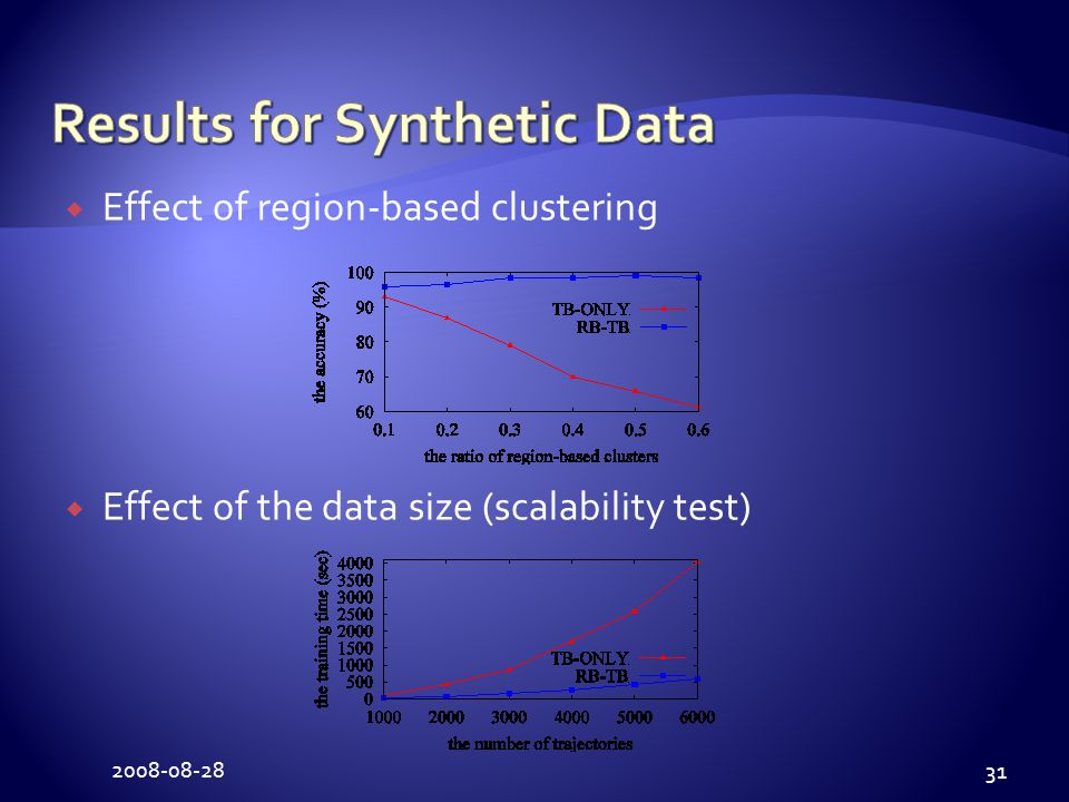 2008-08-28 31  Effect of region-based clustering  Effect of the data size (scalability test)
