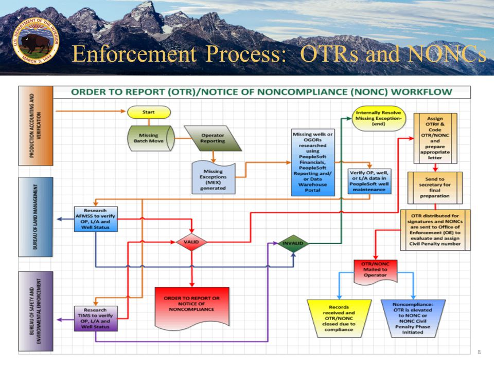 Office of Natural Resources Revenue 8 Enforcement Process: OTRs and NONCs