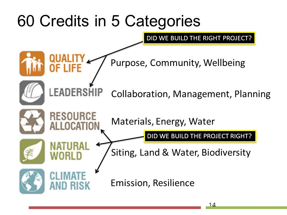 60 Credits in 5 Categories Purpose, Community, Wellbeing Siting, Land & Water, Biodiversity Materials, Energy, Water Collaboration, Management, Planni