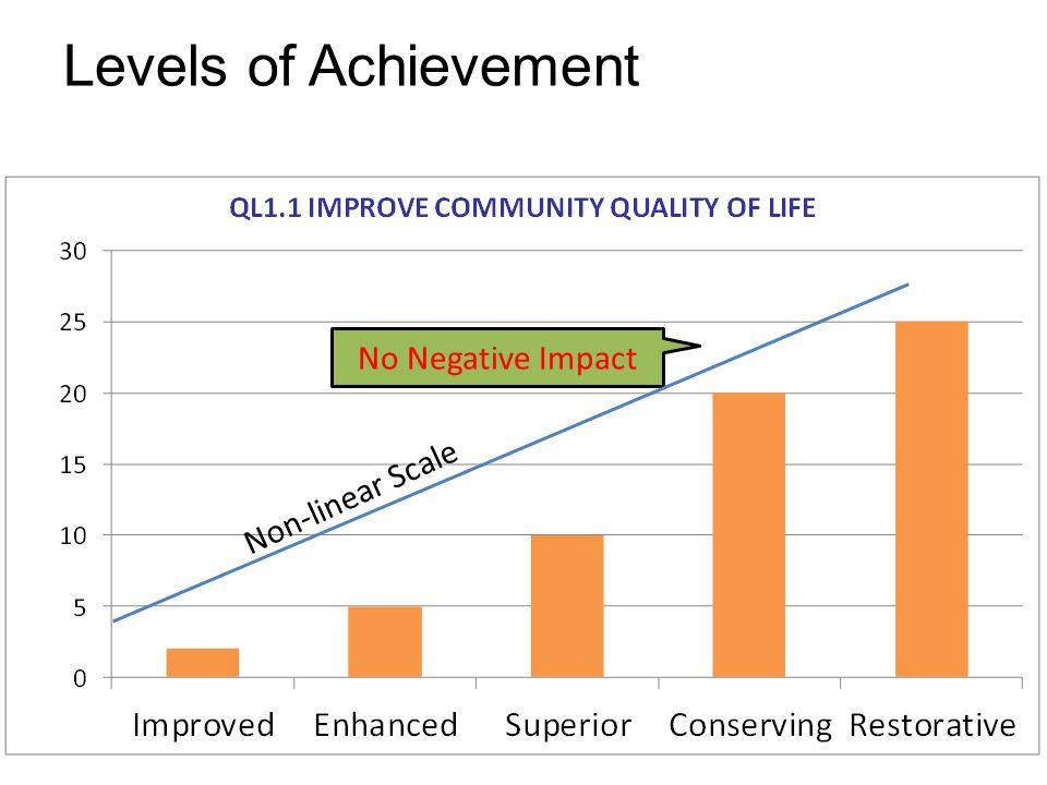 Levels of Achievement No Negative Impact Non-linear Scale