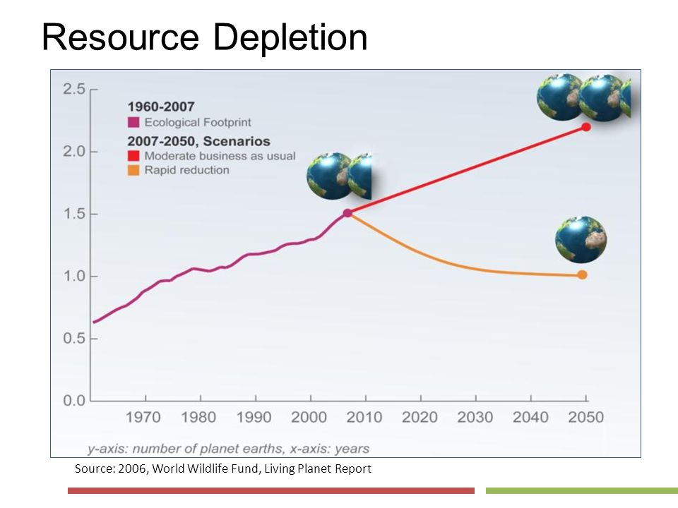 Resource Depletion Source: 2006, World Wildlife Fund, Living Planet Report
