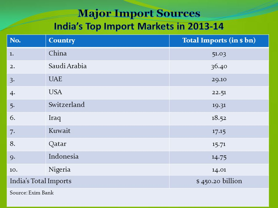 No.CountryTotal Imports (in $ bn) 1.China51.03 2.Saudi Arabia36.40 3.UAE29.10 4.USA22.51 5.Switzerland19.31 6.Iraq18.52 7.Kuwait17.15 8.Qatar15.71 9.I