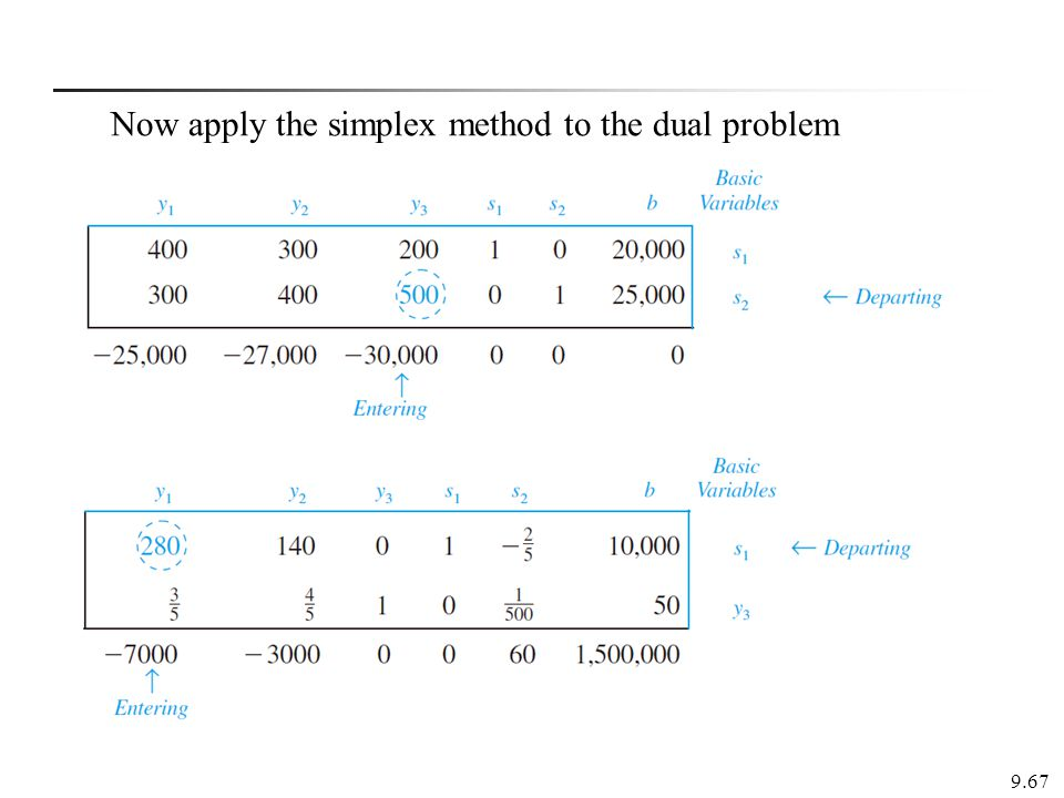 9.67 Now apply the simplex method to the dual problem