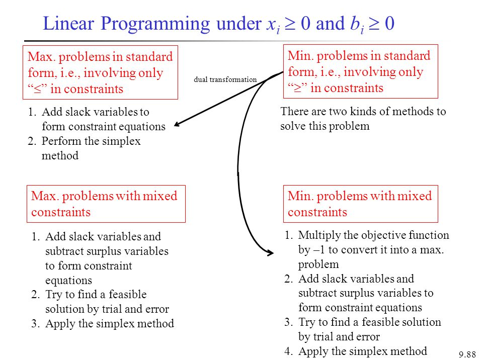 """9.88 Max. problems in standard form, i.e., involving only """"  """" in constraints 1.Add slack variables to form constraint equations 2.Perform the simple"""
