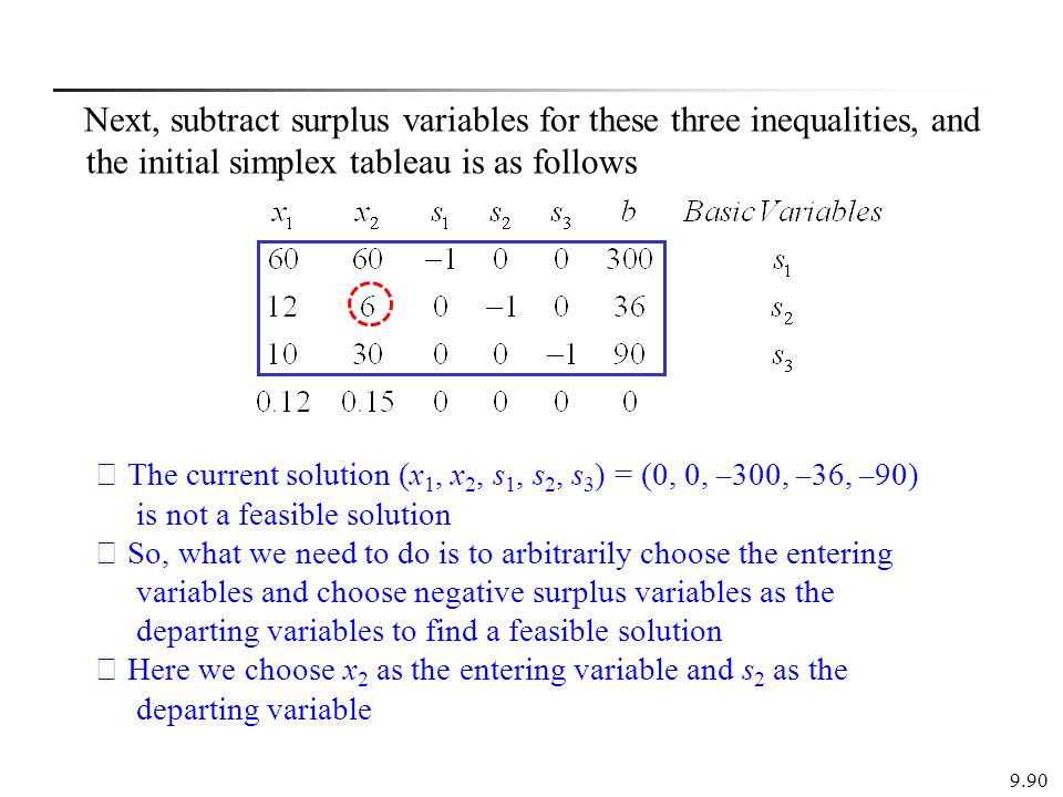Next, subtract surplus variables for these three inequalities, and the initial simplex tableau is as follows 9.90 ※ The current solution (x 1, x 2, s 1, s 2, s 3 ) = (0, 0, – 300, – 36, – 90) is not a feasible solution ※ So, what we need to do is to arbitrarily choose the entering variables and choose negative surplus variables as the departing variables to find a feasible solution ※ Here we choose x 2 as the entering variable and s 2 as the departing variable