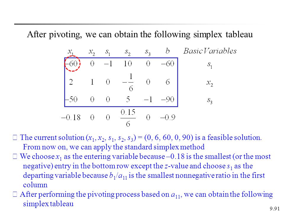 9.91 ※ The current solution (x 1, x 2, s 1, s 2, s 3 ) = (0, 6, 60, 0, 90) is a feasible solution.