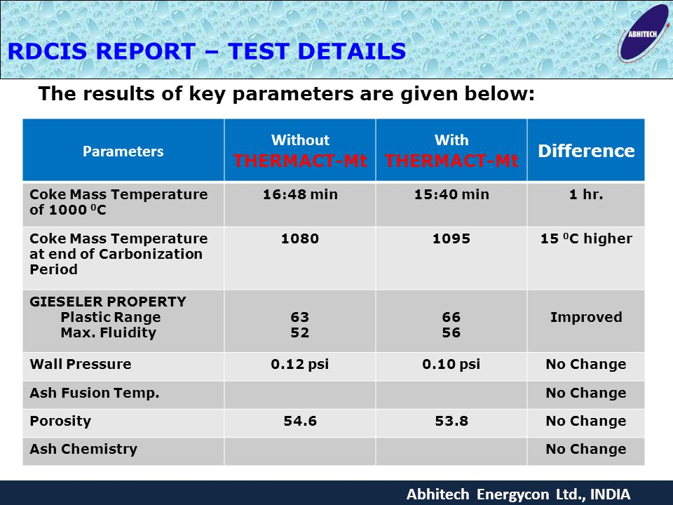 Abhitech Energycon Ltd., INDIA RDCIS REPORT – TEST DETAILS The results of key parameters are given below: Parameters Without THERMACT-Mt With THERMACT-Mt Difference Coke Mass Temperature of 1000 0 C 16:48 min15:40 min1 hr.