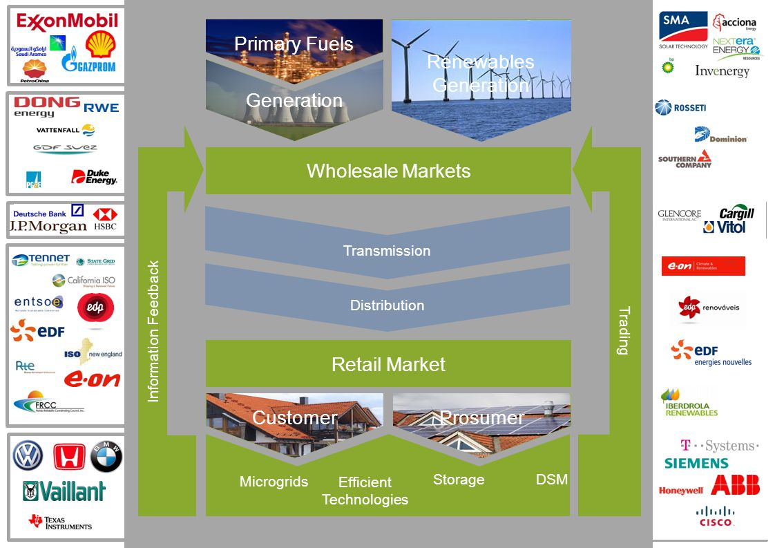 Wholesale Markets Retail Market Renewables Generation Primary Fuels Generation Transmission CustomerProsumer Microgrids Efficient Technologies StorageDSM Information Feedback Trading Primary Fuels Generation CustomerProsumer Renewables Generation Distribution