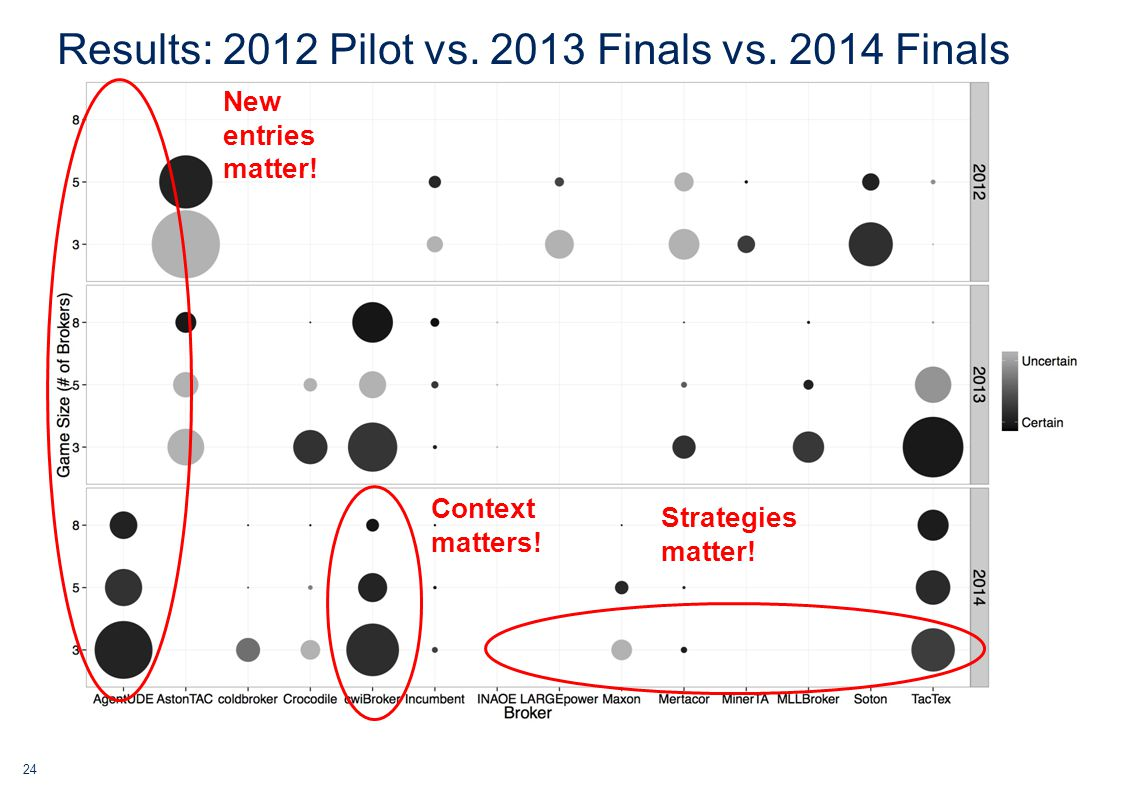 24 Results: 2012 Pilot vs. 2013 Finals vs. 2014 Finals New entries matter.