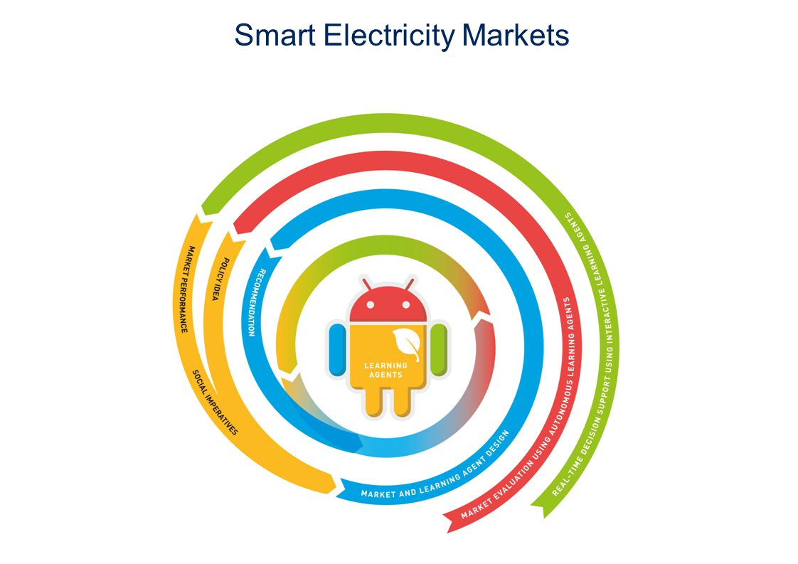 Smart Electricity Markets
