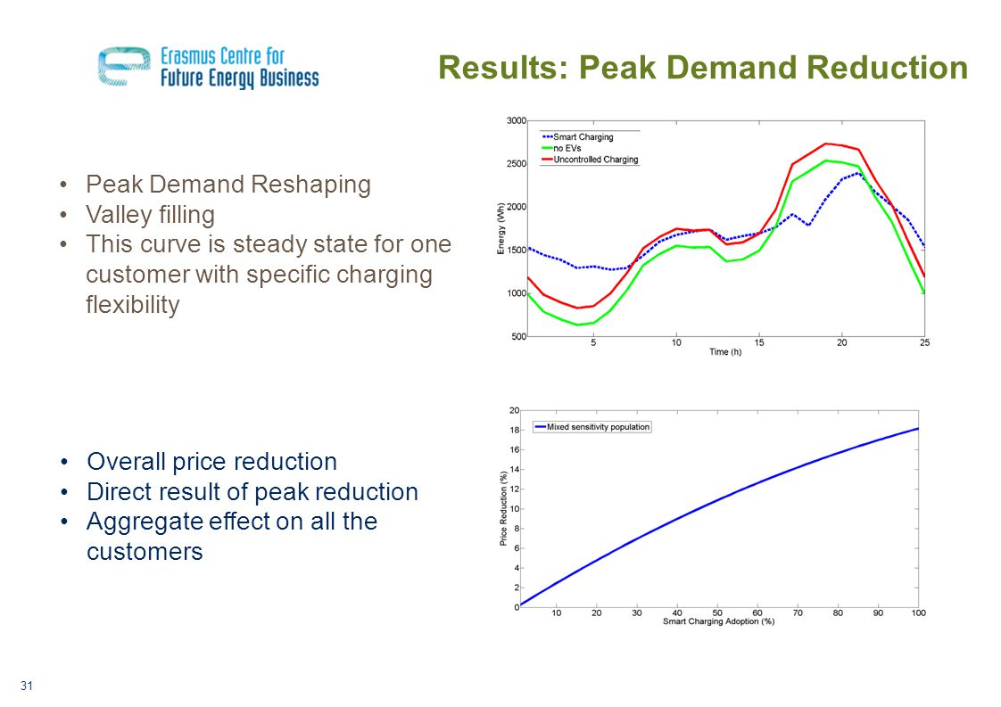 Results: Peak Demand Reduction Peak Demand Reshaping Valley filling This curve is steady state for one customer with specific charging flexibility Overall price reduction Direct result of peak reduction Aggregate effect on all the customers 31