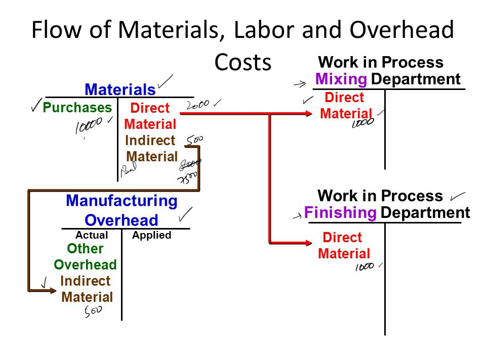 Raw Materials Purchases Direct Material Other Overhead Manufacturing Overhead Flow of Materials, Labor and Overhead Costs Work in Process Finishing Department Work in Process Mixing Department Direct Material Indirect Material ActualApplied