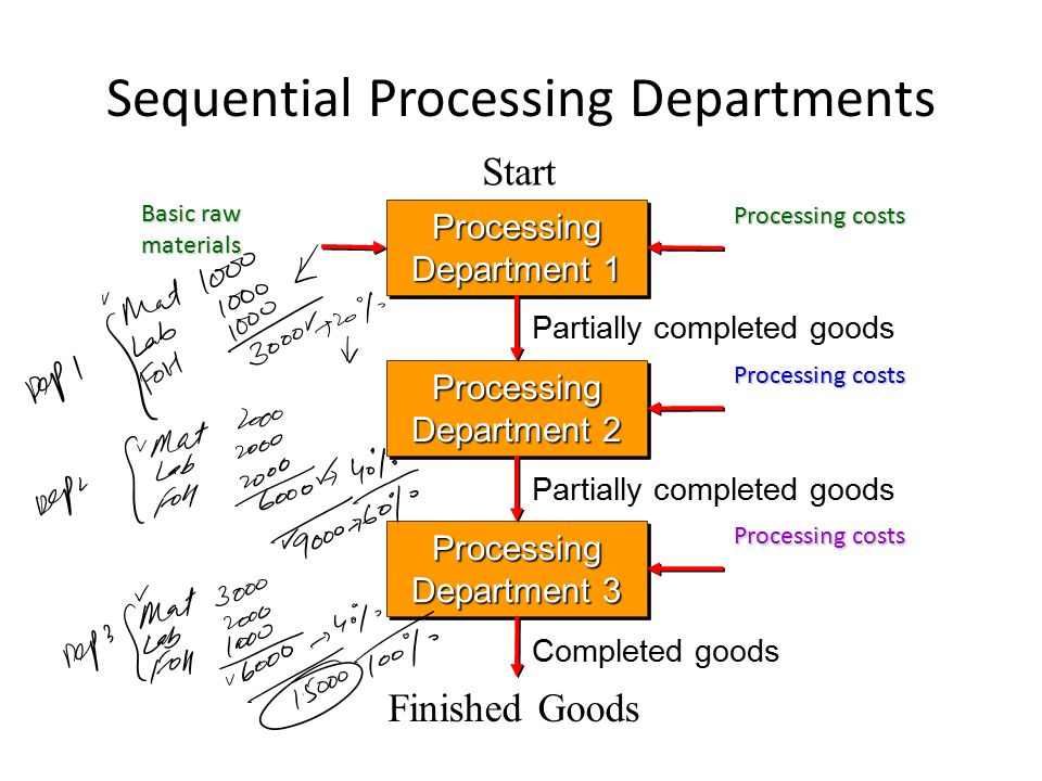 Flow of Materials, Labor and Overhead Costs