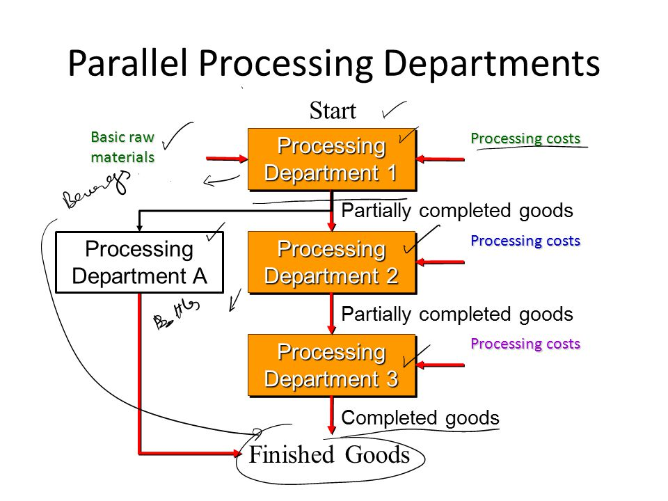 Parallel Processing Departments Processing Department 1 Processing Department 2 Processing Department 3 Finished Goods Start Basic raw materials Processing costs Partially completed goods Processing costs Completed goods Processing costs Processing Department A