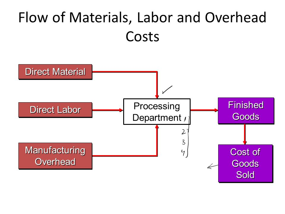 Lecture Overview Types of Costing Systems Used to Determine Product Costs Differences Between Job-Order and Process Costing Sequential Processing Departments Parallel Processing Departments Flow of Materials, Labor and Overhead Costs Materials, Labor, and Overhead Cost Entries