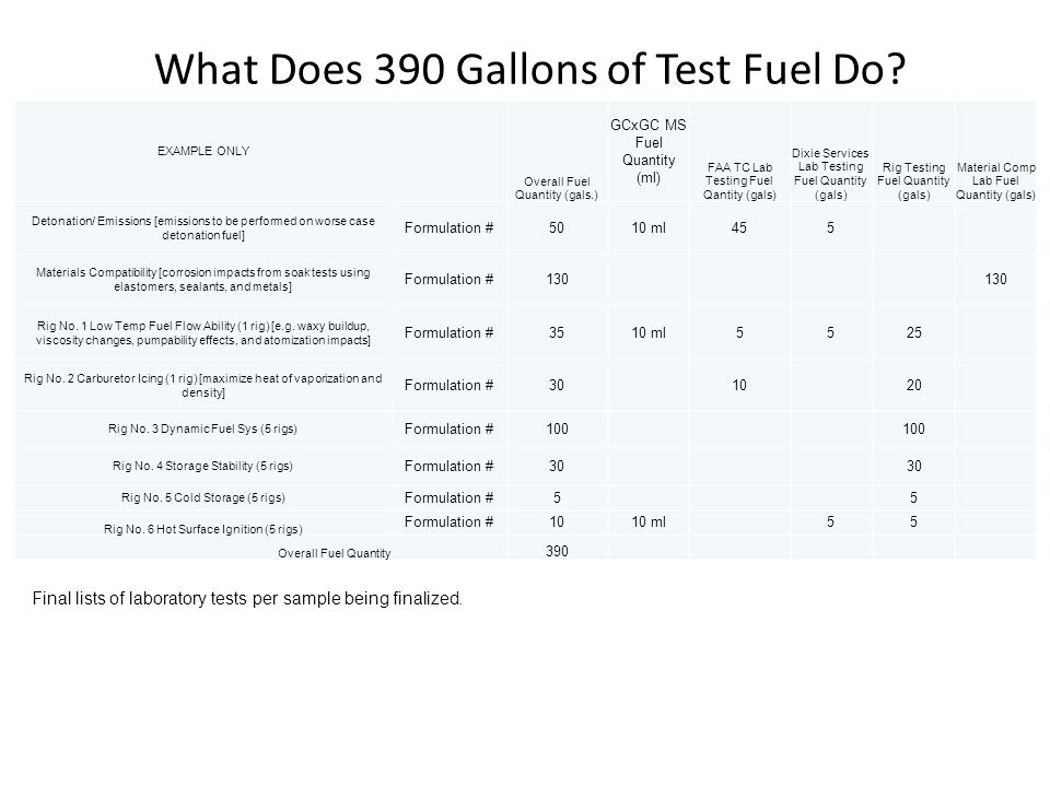 25 What Does 390 Gallons of Test Fuel Do? EXAMPLE ONLY Overall Fuel Quantity (gals.) GCxGC MS Fuel Quantity (ml) FAA TC Lab Testing Fuel Qantity (gals