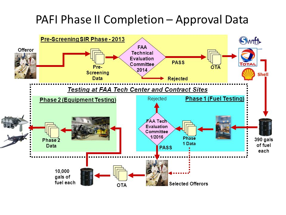 390 gals of fuel each OTA FAA Technical Evaluation Committee 2014 Phase 1 Data Phase 2 Data Pre-Screening SIR Phase - 2013 Phase 1 (Fuel Testing) Phas