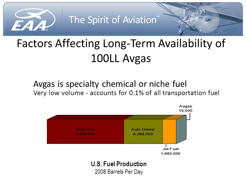 Factors Affecting Long-Term Availability of 100LL Avgas Avgas is specialty chemical or niche fuel Very low volume - accounts for 0.1% of all transport