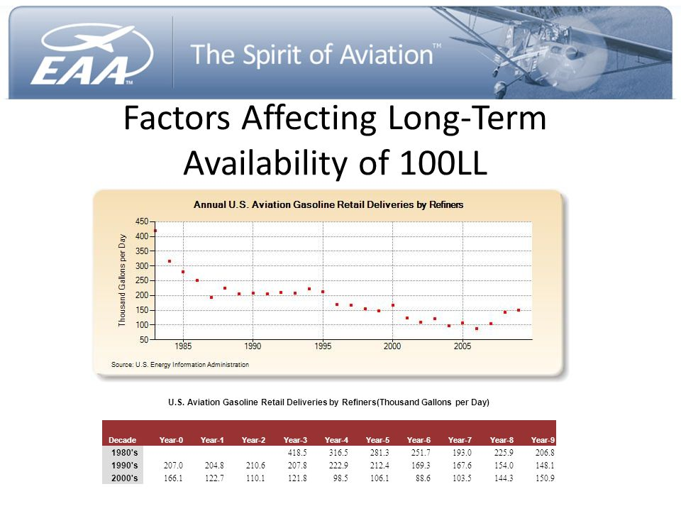 Factors Affecting Long-Term Availability of 100LL U.S. Aviation Gasoline Retail Deliveries by Refiners(Thousand Gallons per Day) DecadeYear-0Year-1Yea
