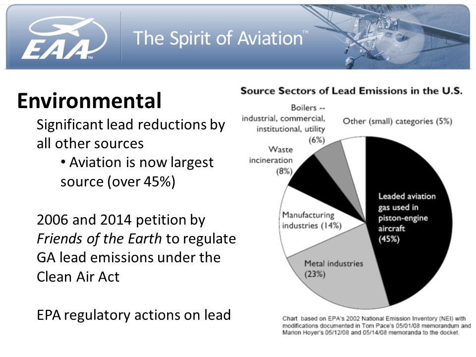 Environmental Significant lead reductions by all other sources Aviation is now largest source (over 45%) 2006 and 2014 petition by Friends of the Eart