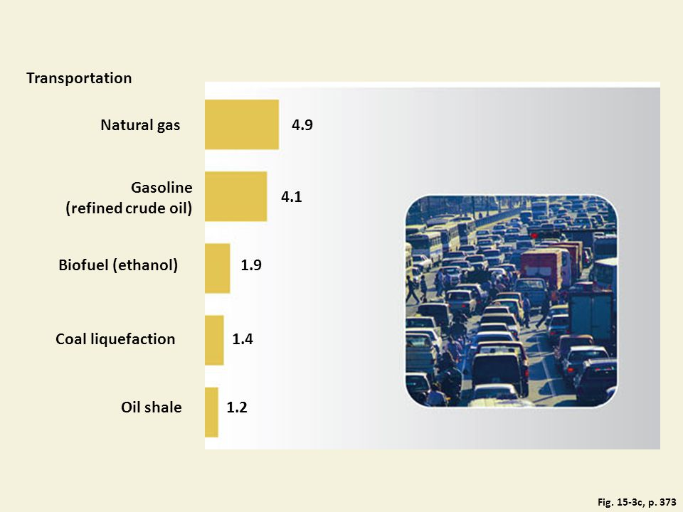 Fig. 15-3c, p. 373 Transportation Natural gas4.9 Gasoline (refined crude oil) 4.1 Biofuel (ethanol)1.9 Coal liquefaction1.4 Oil shale1.2
