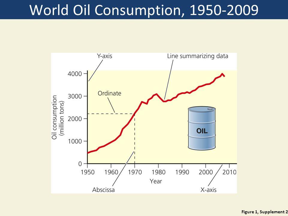 World Oil Consumption, 1950-2009 Figure 1, Supplement 2