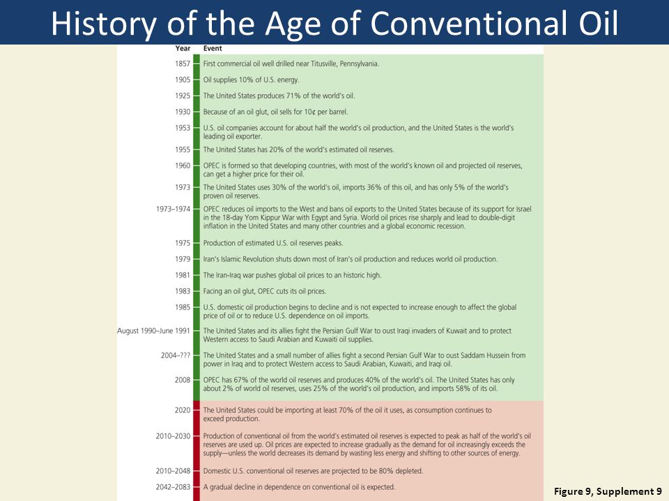 History of the Age of Conventional Oil Figure 9, Supplement 9