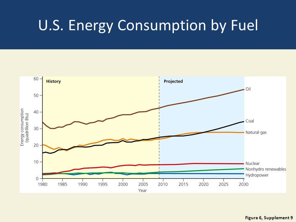 U.S. Energy Consumption by Fuel Figure 6, Supplement 9