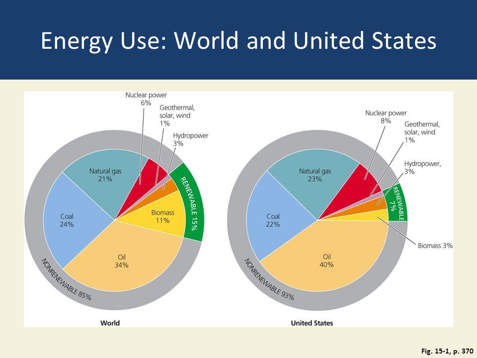 Energy Use: World and United States Fig. 15-1, p. 370
