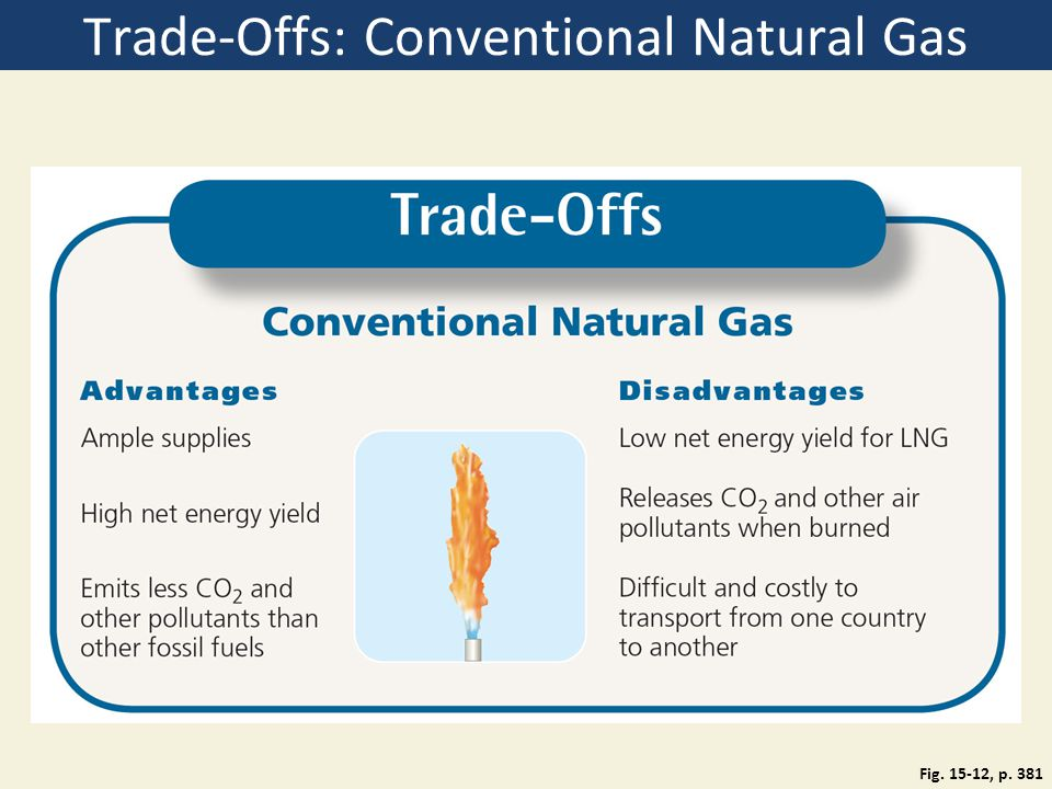 Trade-Offs: Conventional Natural Gas Fig. 15-12, p. 381