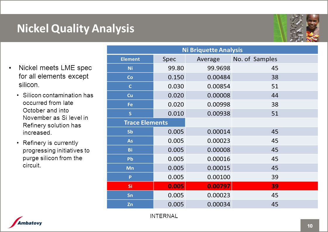 10 INTERNAL Nickel Quality Analysis 10 Nickel meets LME spec for all elements except silicon.