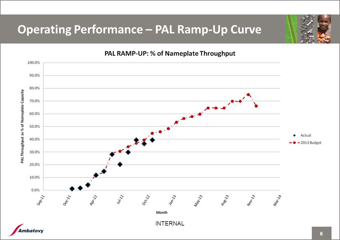 6 INTERNAL Operating Performance – PAL Ramp-Up Curve 6
