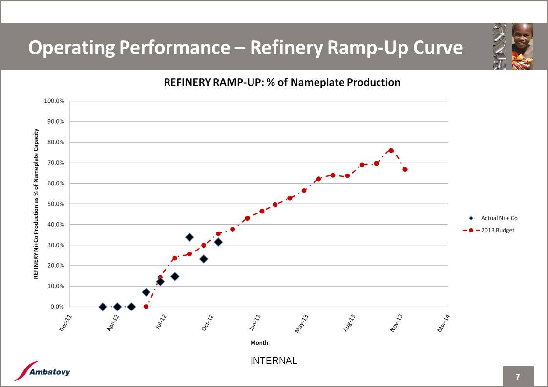7 INTERNAL Operating Performance – Refinery Ramp-Up Curve 7