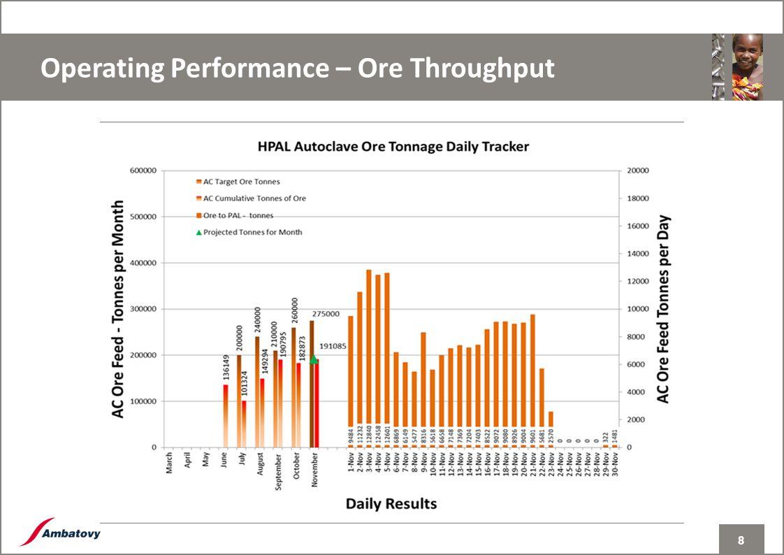 8 INTERNAL Operating Performance – Ore Throughput 8