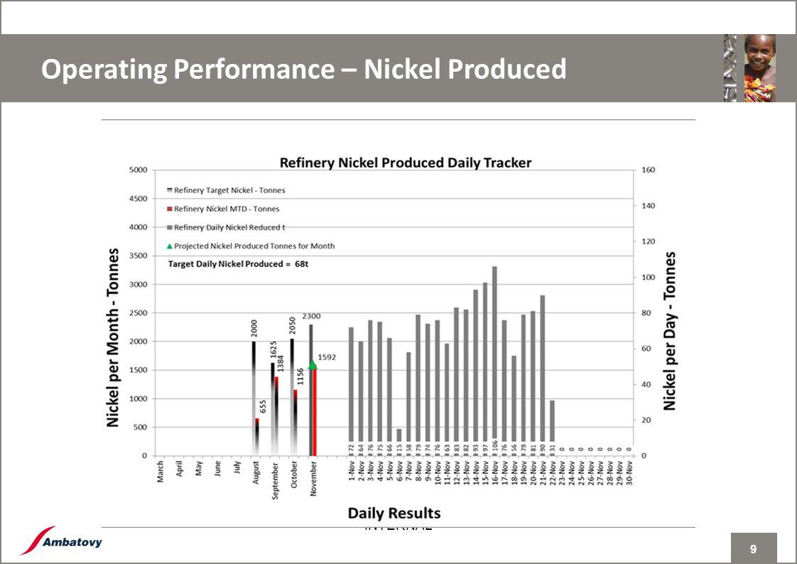 9 INTERNAL Operating Performance – Nickel Produced 9
