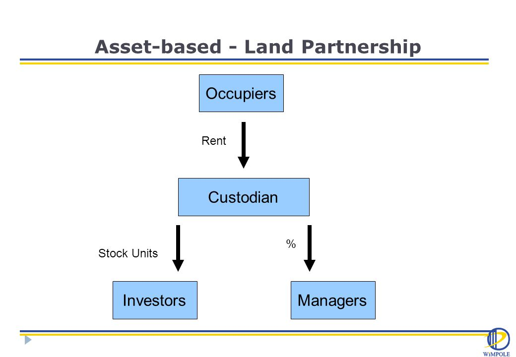 Asset-based - Land Partnership Occupiers Custodian ManagersInvestors Rent % Stock Units
