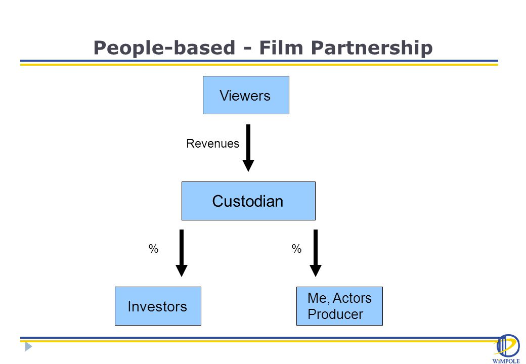 People-based - Film Partnership Viewers Custodian Me, Actors Producer Investors Revenues % %