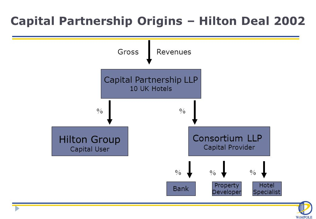 Capital Partnership Origins – Hilton Deal 2002 Capital Partnership LLP 10 UK Hotels Gross Revenues Hilton Group Capital User Consortium LLP Capital Provider Bank Property Developer Hotel Specialist % % %